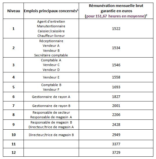 salaires minimum